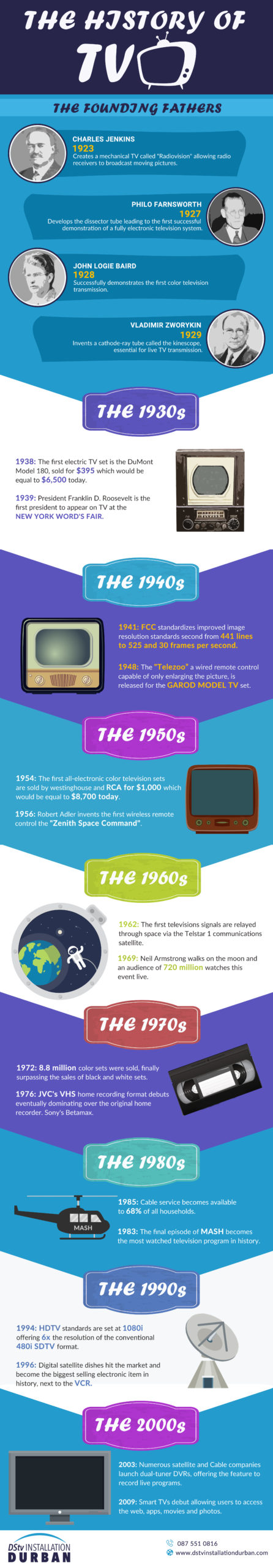 history of TV infographic